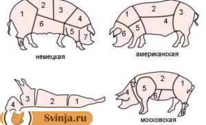 типы разделки мяса